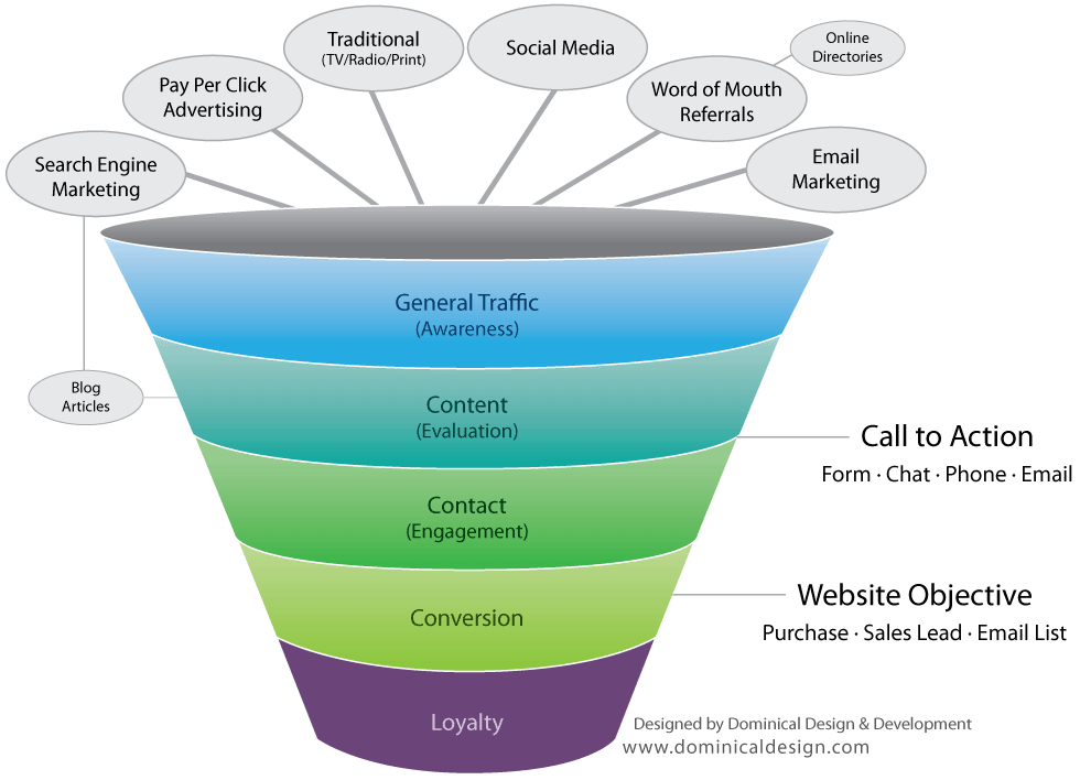 website sales funnel diagram