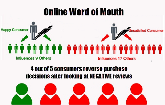 impact of online word of mouth