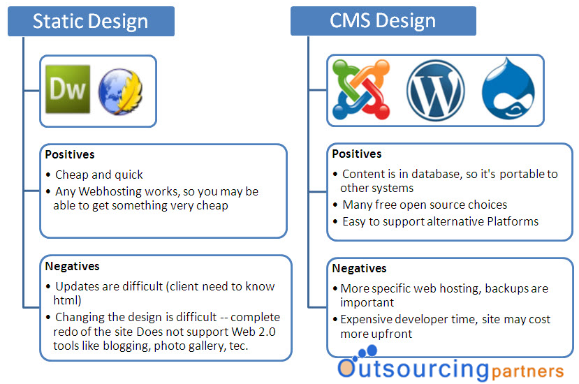 static web design vs cms web design