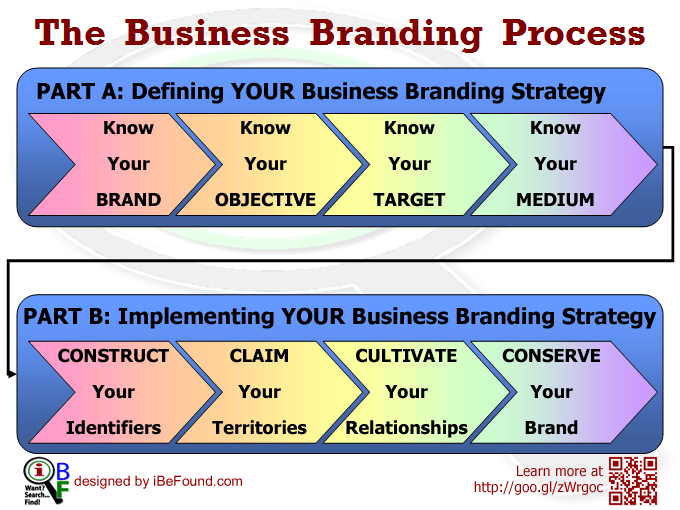 the 2-part business branding process